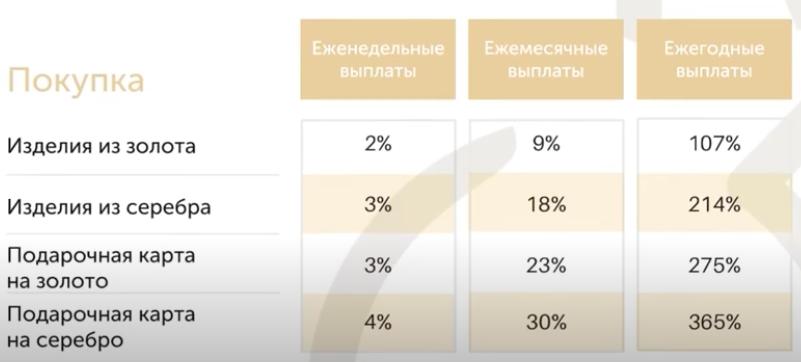 бонусная-таблица-золотая-сеть